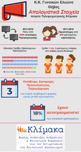 INFOGRAPHIC ΦΥΛΑΚΕΣ