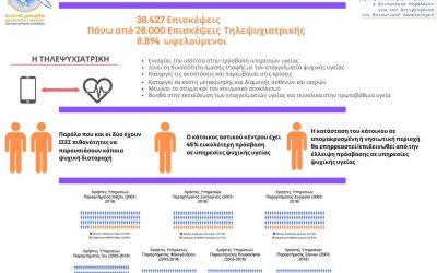 Τα οφέλη της τηλεψυχιατρικής στον τομέα της ψυχικής υγείας